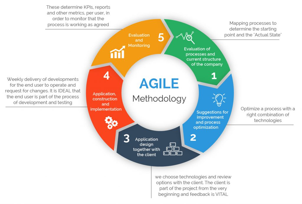 AGILE-Graphic01