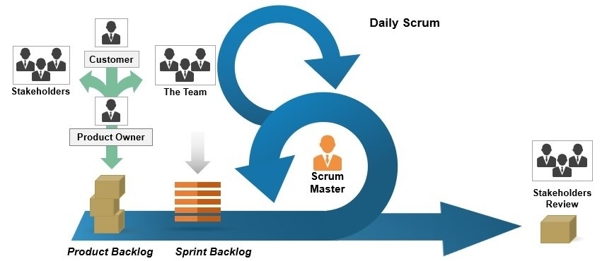 agile-scrum-methodology